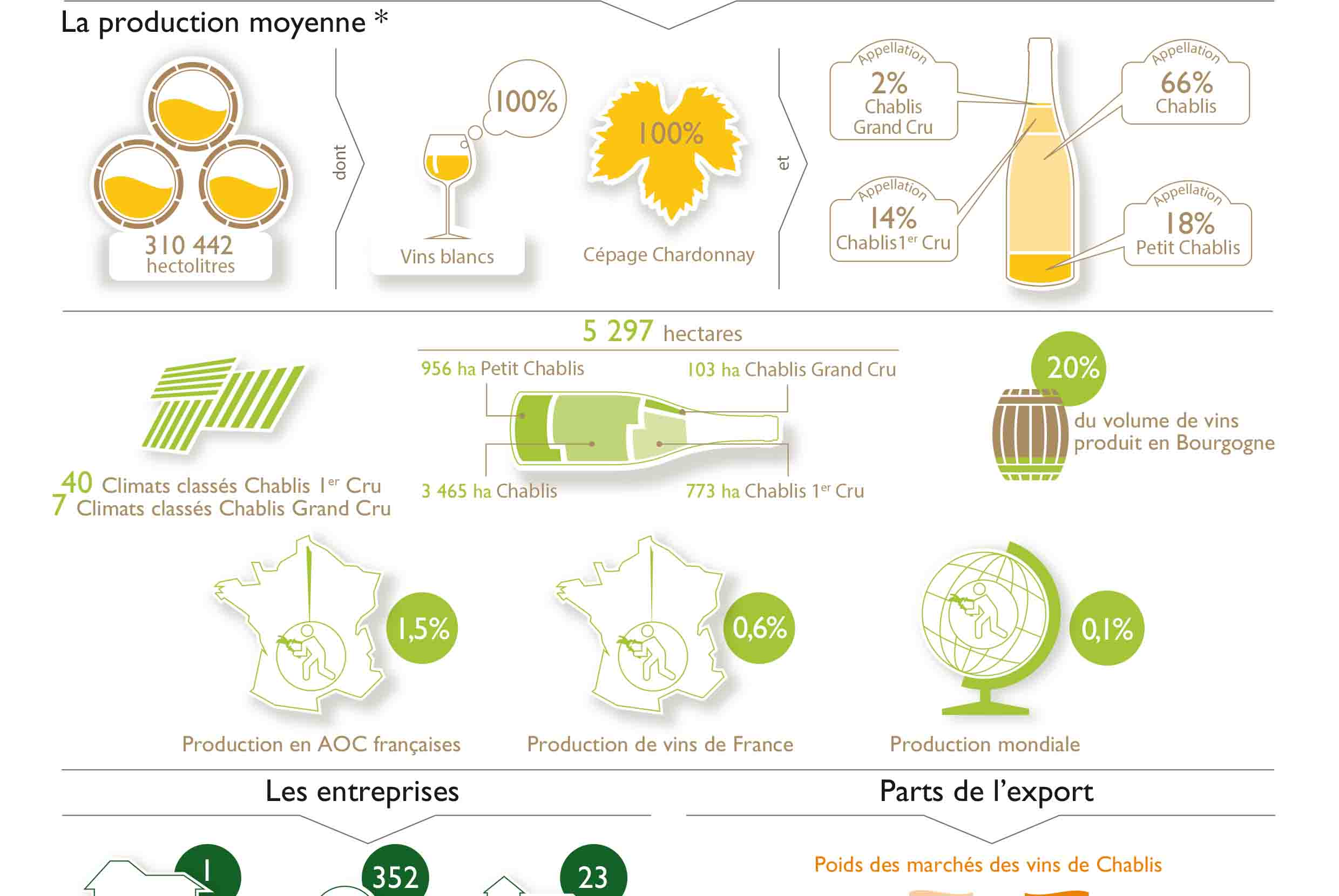 Key figures for the Chablis winegrowing region