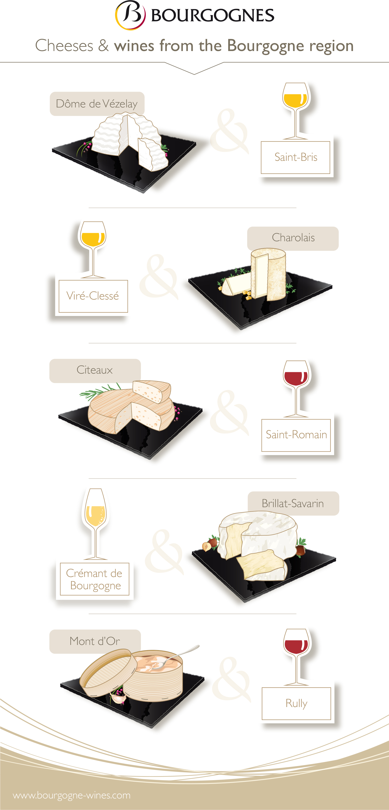 Regional cheeses and Bourgogne wines
