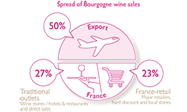 The Bourgogne wine region exports half of its production ©BIVB/DR
